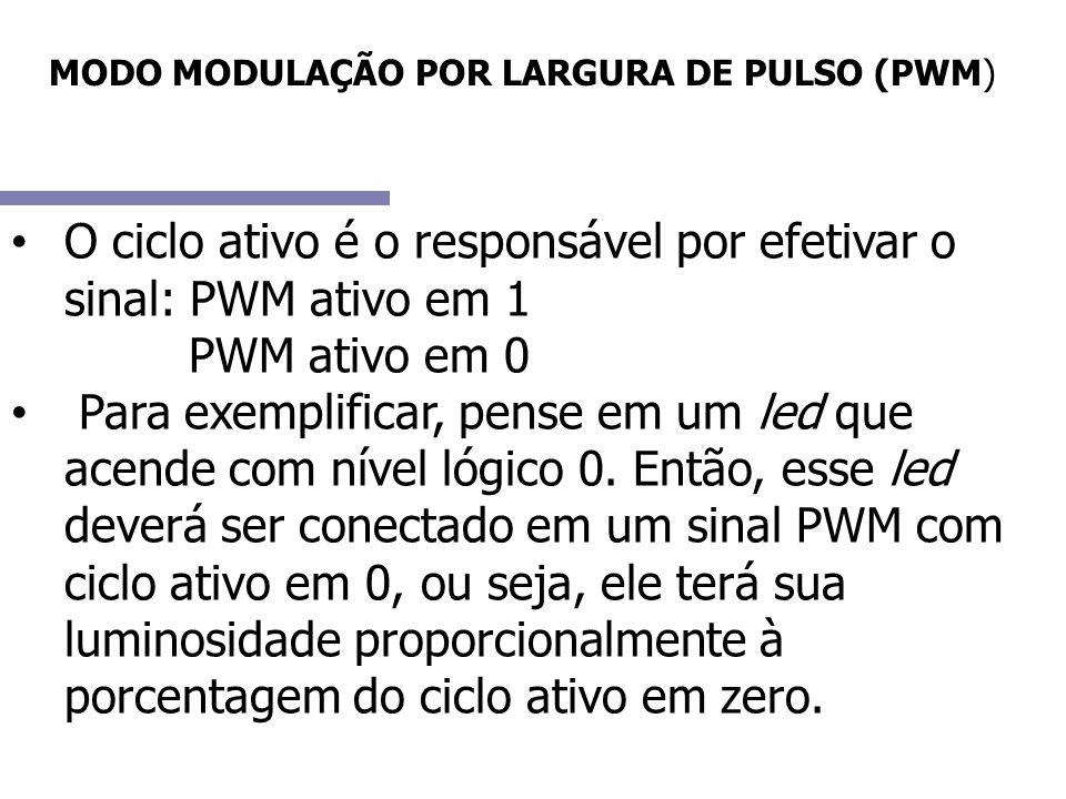 MODO MODULAÇÃO POR LARGURA DE PULSO (PWM) O ciclo ativo é o responsável por efetivar o sinal: PWM ativo em 1 PWM ativo em 0 Para exemplificar, pense e