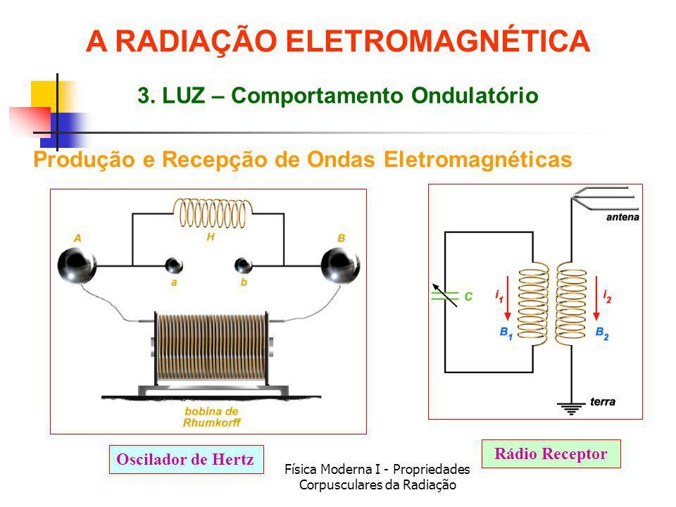 Física Moderna I - Propriedades Corpusculares da Radiação Produção e Recepção de Ondas Eletromagnéticas Oscilador de Hertz Rádio Receptor 3. LUZ – Com
