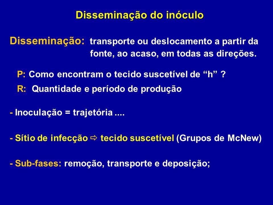 Disseminação do inóculo Disseminação: transporte ou deslocamento a partir da fonte, ao acaso, em todas as direções. P: Como encontram o tecido suscetí
