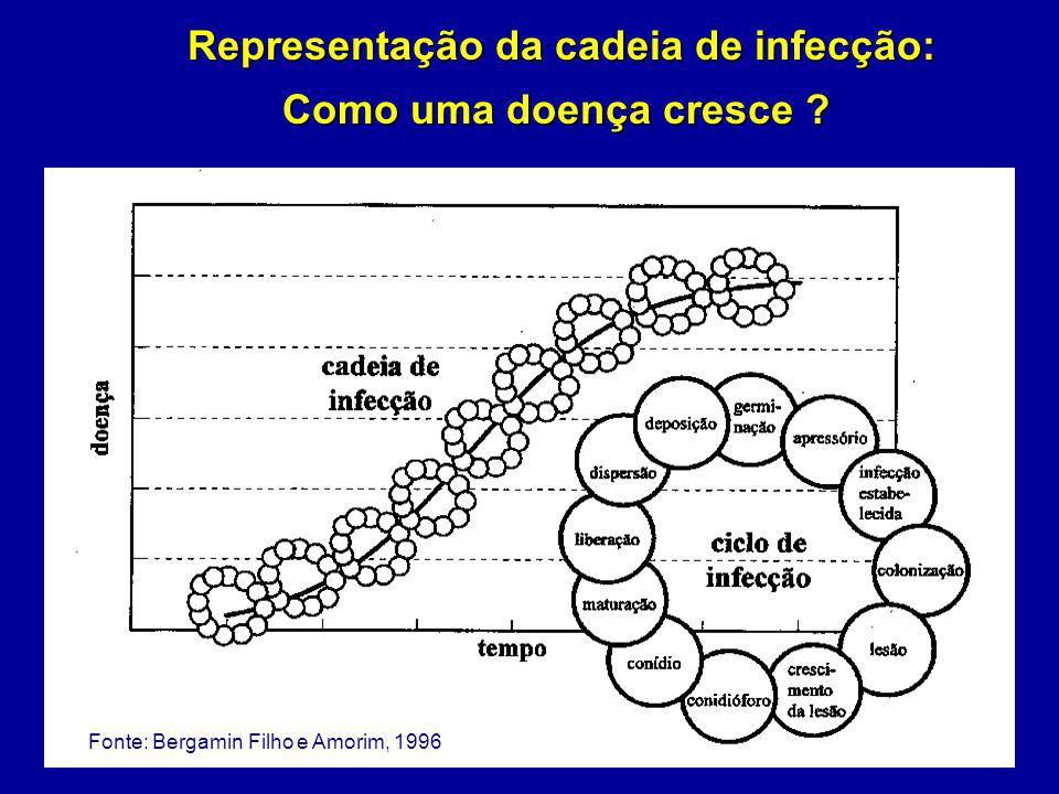 O crescimento da doença é função da: Intensidade: é o termo geral referente à quantidade de doença presente numa população.