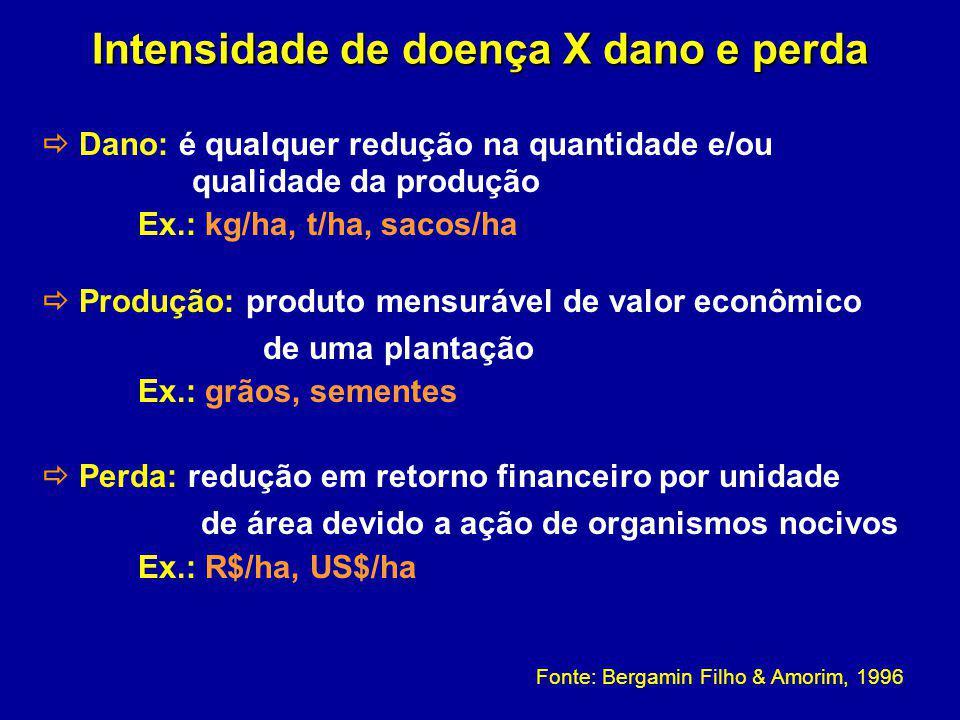 Intensidade de doença X dano e perda Dano: é qualquer redução na quantidade e/ou qualidade da produção Ex.: kg/ha, t/ha, sacos/ha Produção: produto me