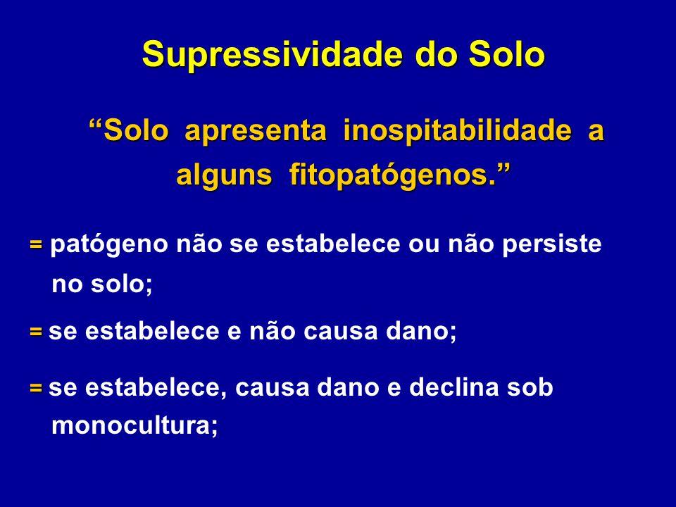 Supressividade do Solo Solo apresenta inospitabilidade a Solo apresenta inospitabilidade a alguns fitopatógenos. = = patógeno não se estabelece ou não