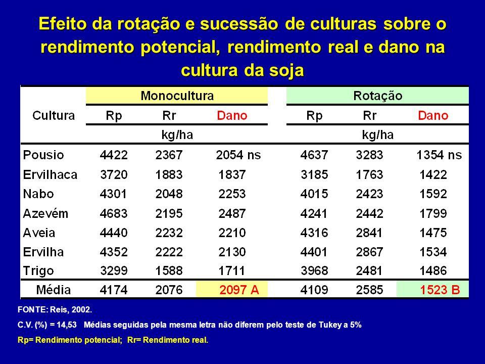 Efeito da rotação e sucessão de culturas sobre o rendimento potencial, rendimento real e dano na cultura da soja FONTE: Reis, 2002. C.V. (%) = 14,53 M