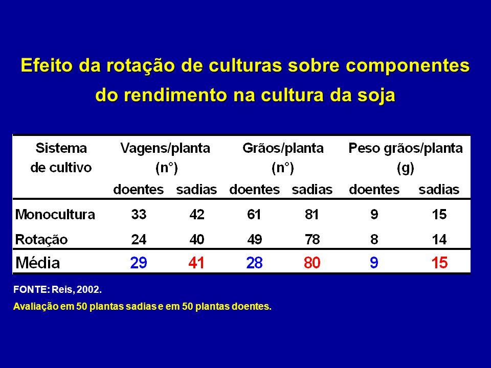 Efeito da rotação de culturas sobre componentes do rendimento na cultura da soja FONTE: Reis, 2002. Avaliação em 50 plantas sadias e em 50 plantas doe