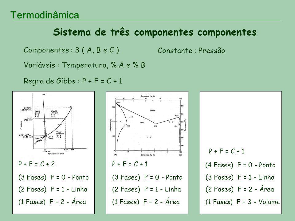 Termodinâmica Sistema de três componentes componentes Componentes : 3 ( A, B e C ) Variáveis : Temperatura, % A e % B Regra de Gibbs : P + F = C + 1 P