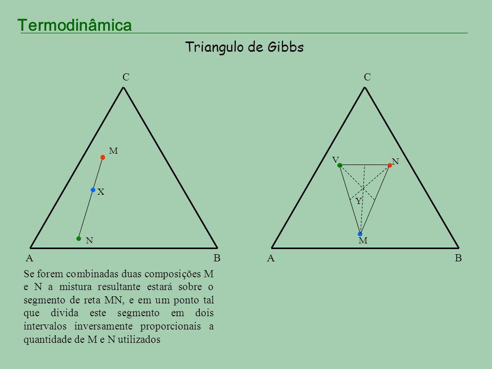 Termodinâmica Triangulo de Gibbs AB C Se forem combinadas duas composições M e N a mistura resultante estará sobre o segmento de reta MN, e em um pont