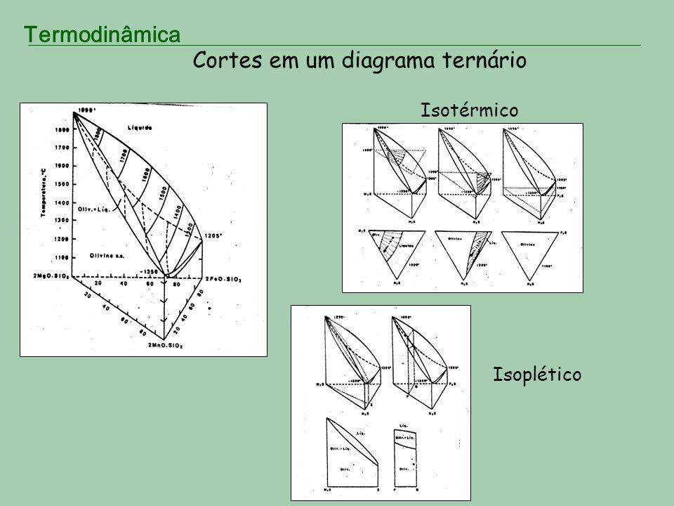 Cortes em um diagrama ternário Isotérmico Isoplético