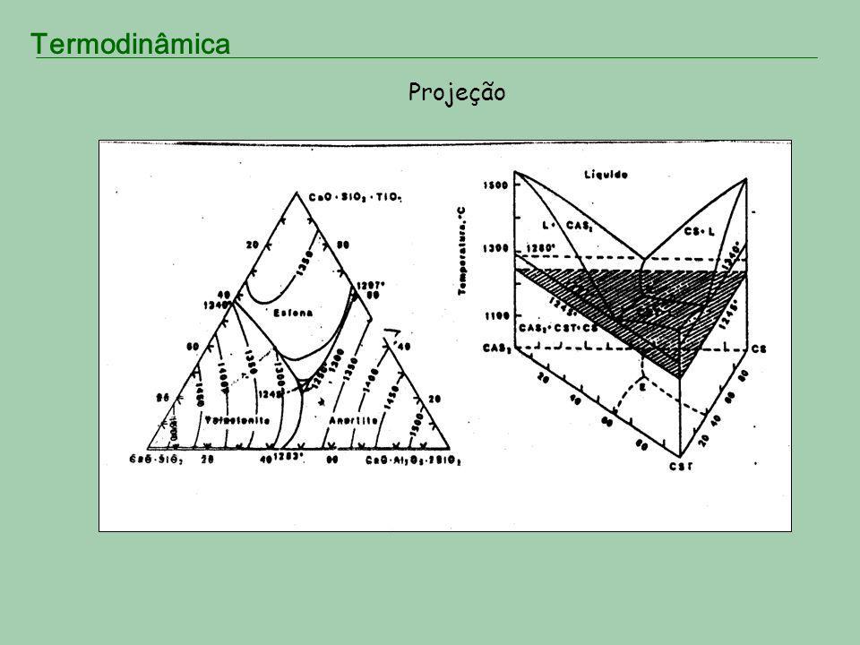 Termodinâmica Projeção