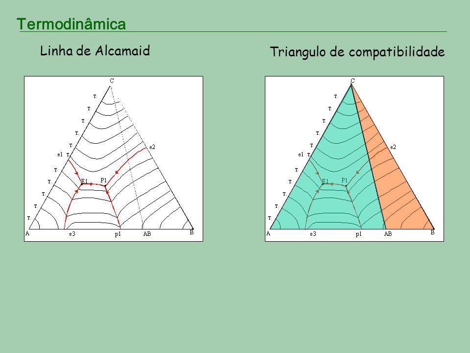Termodinâmica Linha de Alcamaid Triangulo de compatibilidade