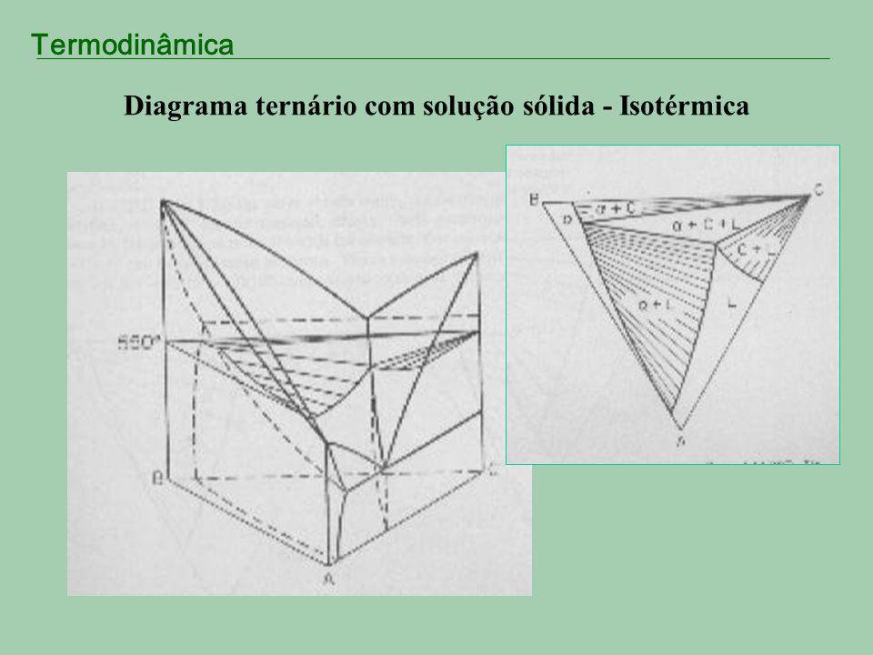 Termodinâmica Diagrama ternário com solução sólida - Isotérmica