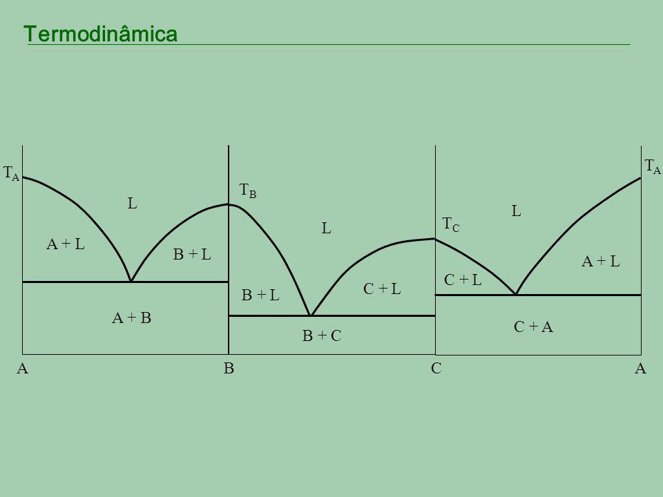 Termodinâmica A B TATA A + B L A + L B + L C TBTB TCTC B + C L B + L C + L C + A L A + L C + L