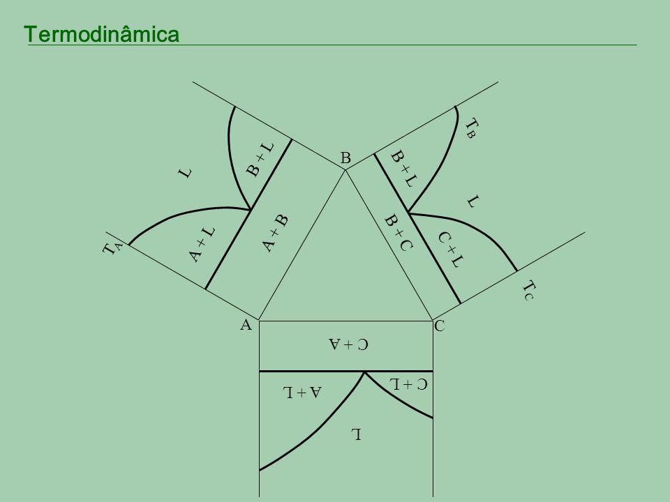 Termodinâmica Fusão Congruente