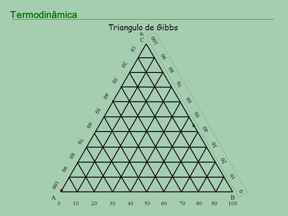 Termodinâmica Triangulo de Gibbs AB C A soma das perpendiculares baixadas de um ponto no interior do triangulo sobre cada um dos três lados é igual a altura do triangulo a b c H X ax + cx + bx = H AB C a b c L X A soma dos segmentos de reta tirados por um ponto interior do triangulo paralelamente a cada um dos lados é igual ao comprimento do triangulo ax + cx + bx = L