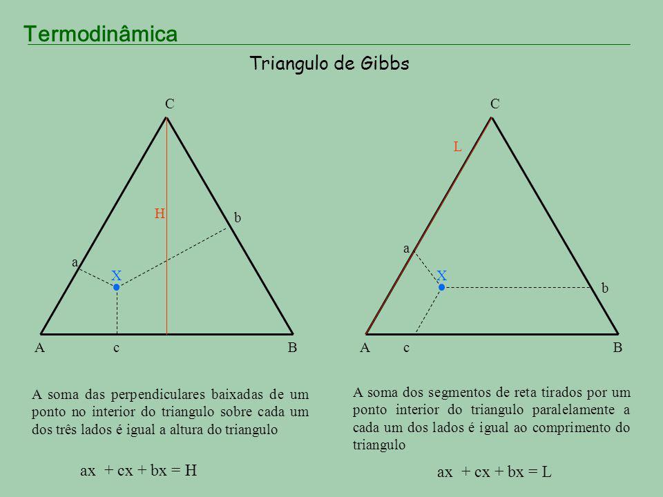 Termodinâmica Triangulo de Gibbs AB C Os pontos de qualquer linha reta que passa por um dos vertices do triangulo e que intersepte o lado oposto representa misturas em que a proporção dos componentes correspondentes aos outros dois vertices é constante AB C Os pontos de qualquer paralela a um dos lados do triangulo, representam misturas com proporção constante do componente correspondente ao vertice oposto a esse lado