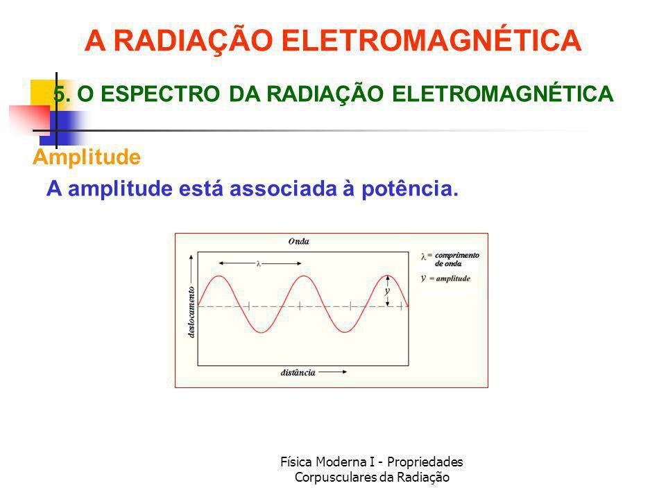 Física Moderna I - Propriedades Corpusculares da Radiação Amplitude 5.