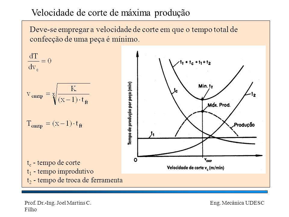 Prof. Dr.-Ing. Joel Martins C. Filho Eng. Mecânica UDESC Velocidade de corte de máxima produção Deve-se empregar a velocidade de corte em que o tempo
