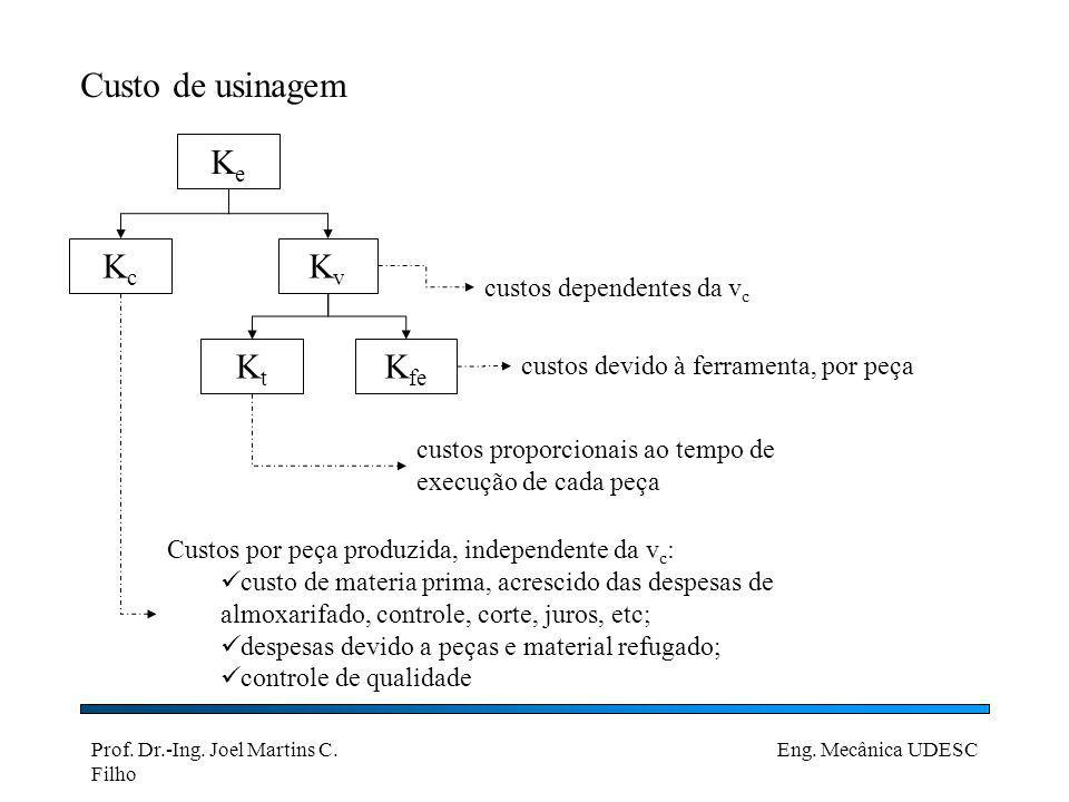 Prof. Dr.-Ing. Joel Martins C. Filho Eng. Mecânica UDESC Custo de usinagem KeKe KcKc KvKv KtKt K fe Custos por peça produzida, independente da v c : c