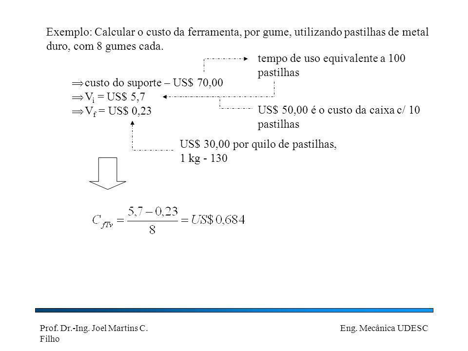 Prof. Dr.-Ing. Joel Martins C. Filho Eng. Mecânica UDESC Exemplo: Calcular o custo da ferramenta, por gume, utilizando pastilhas de metal duro, com 8