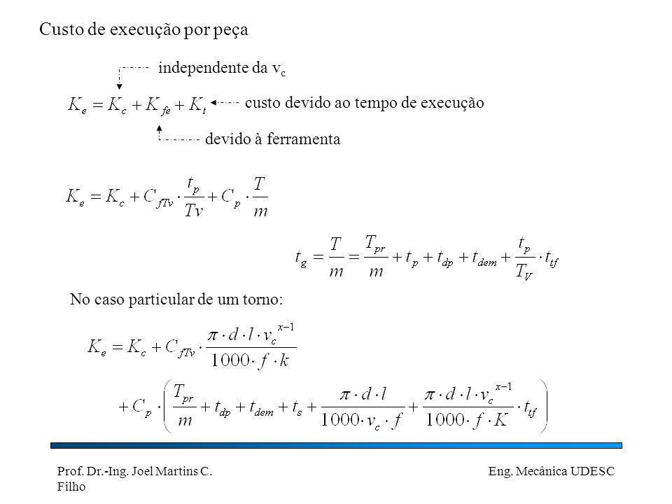 Prof. Dr.-Ing. Joel Martins C. Filho Eng. Mecânica UDESC Custo de execução por peça devido à ferramenta custo devido ao tempo de execução independente