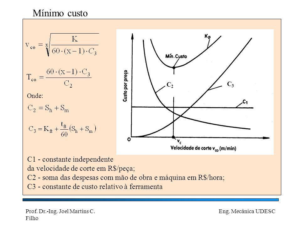 Prof. Dr.-Ing. Joel Martins C. Filho Eng. Mecânica UDESC Mínimo custo Onde: C1 - constante independente da velocidade de corte em R$/peça; C2 - soma d