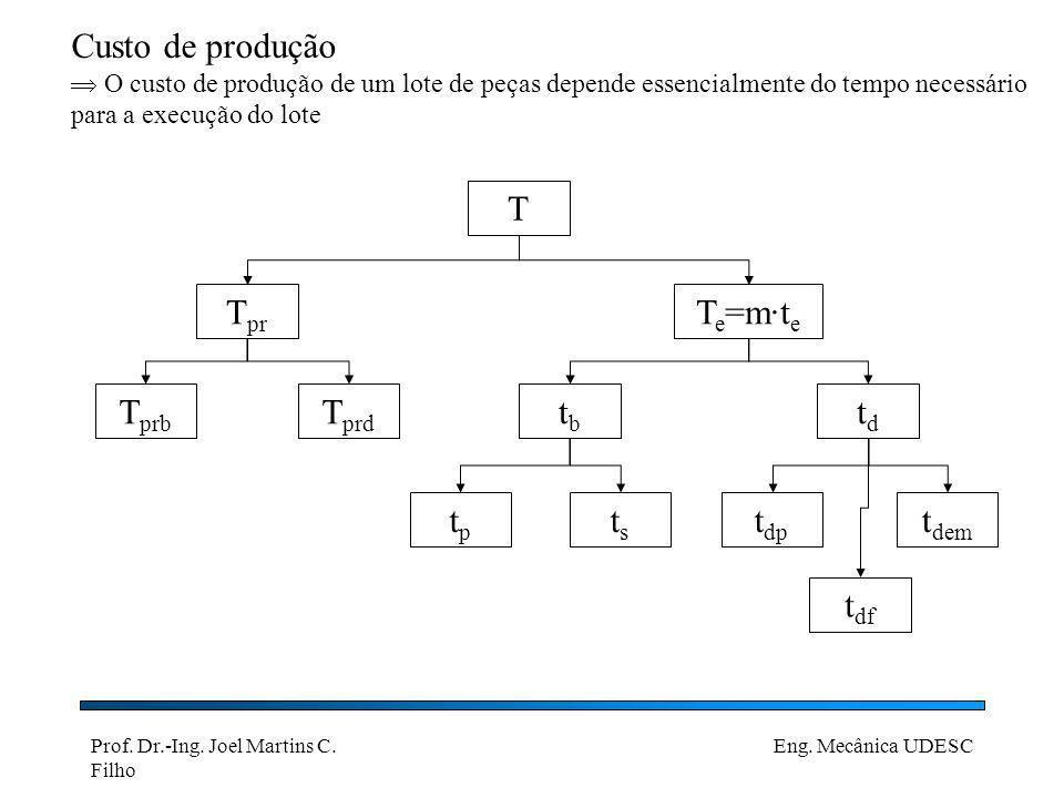 Prof. Dr.-Ing. Joel Martins C. Filho Eng. Mecânica UDESC Custo de produção O custo de produção de um lote de peças depende essencialmente do tempo nec