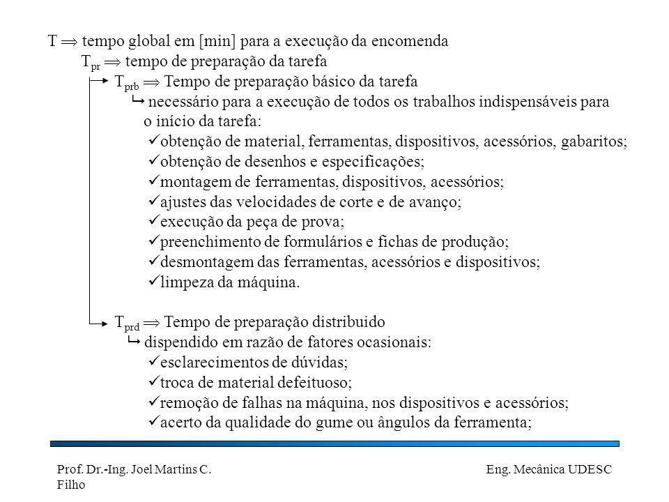Prof.Dr.-Ing. Joel Martins C. Filho Eng. Mecânica UDESC T e tempo efetivo de execução do lote.