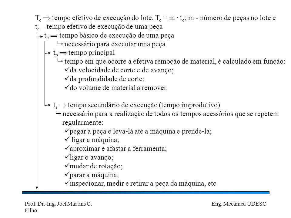 Prof. Dr.-Ing. Joel Martins C. Filho Eng. Mecânica UDESC T e tempo efetivo de execução do lote. T e = m · t e ; m - número de peças no lote e t e – te