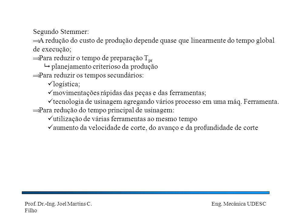 Prof. Dr.-Ing. Joel Martins C. Filho Eng. Mecânica UDESC Segundo Stemmer: A redução do custo de produção depende quase que linearmente do tempo global