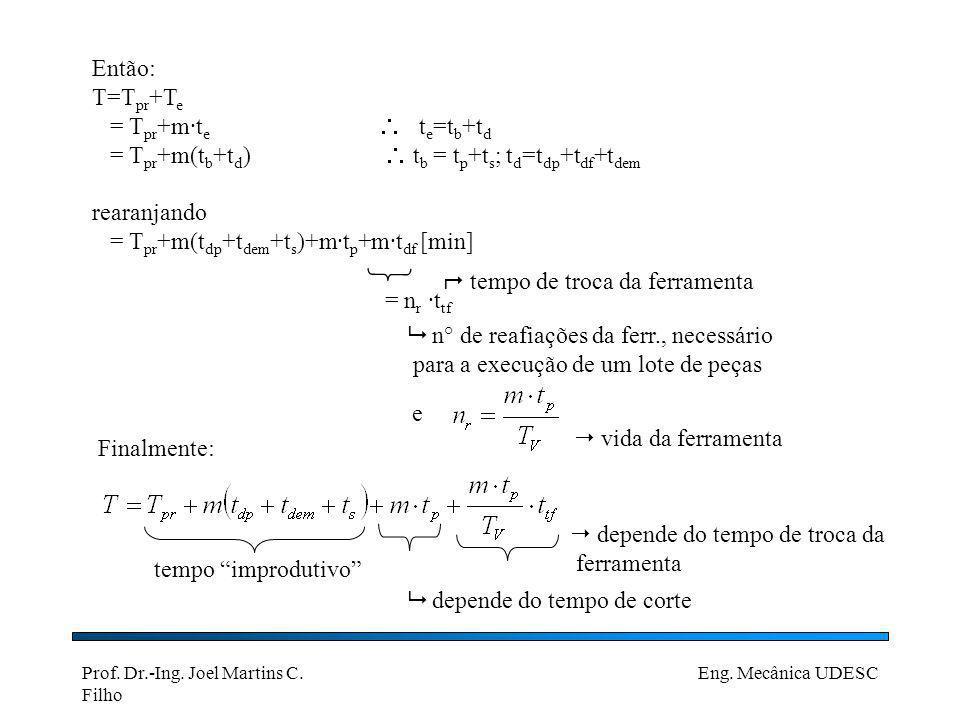 Prof. Dr.-Ing. Joel Martins C. Filho Eng. Mecânica UDESC Então: T=T pr +T e = T pr +m·t e t e =t b +t d = T pr +m(t b +t d ) t b = t p +t s ; t d =t d
