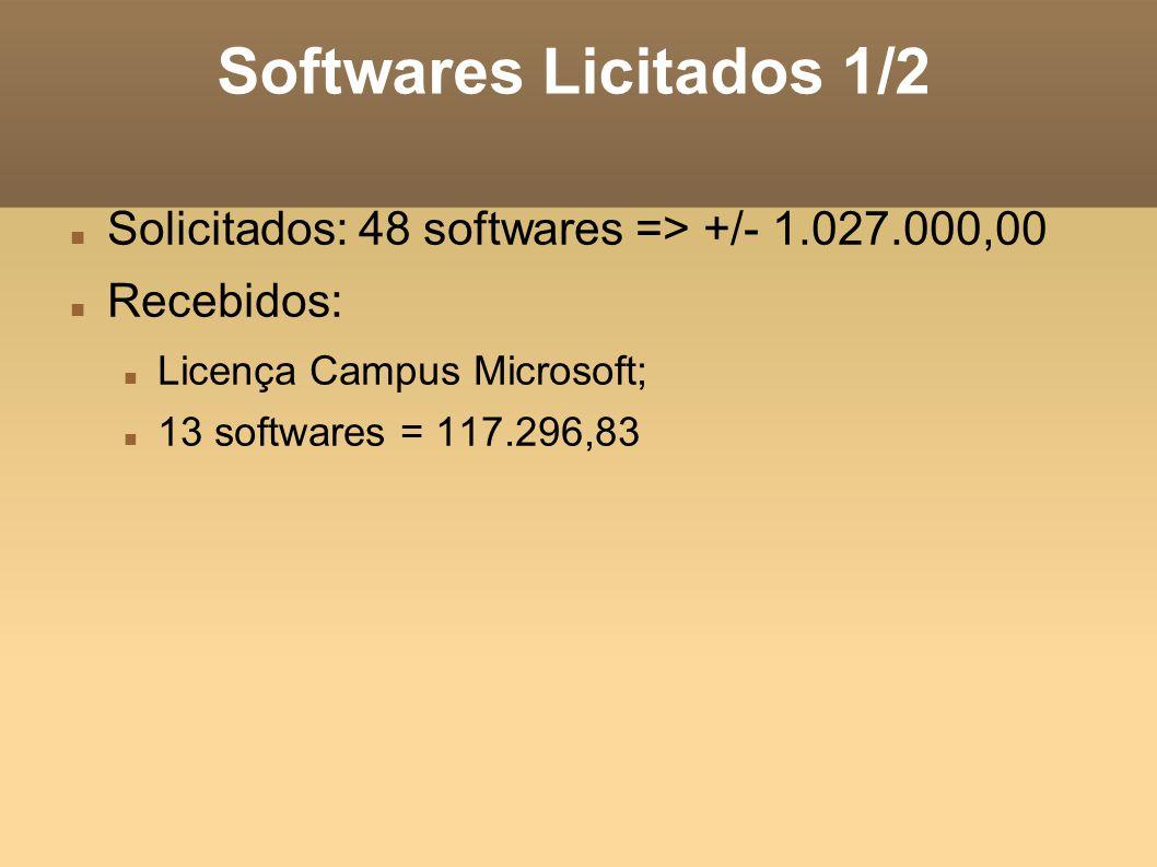 Softwares Licitados 1/2 Solicitados: 48 softwares => +/- 1.027.000,00 Recebidos: Licença Campus Microsoft; 13 softwares = 117.296,83
