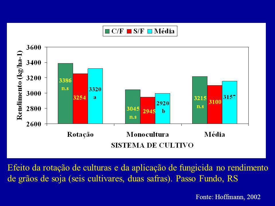 Efeito da rotação de culturas e da aplicação de fungicida no rendimento de grãos de soja (seis cultivares, duas safras). Passo Fundo, RS Fonte: Hoffma