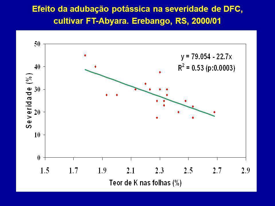 Fonte: Hoffmann, 2002 Efeito da adubação potássica na severidade de DFC, cultivar FT-Abyara. Erebango, RS, 2000/01