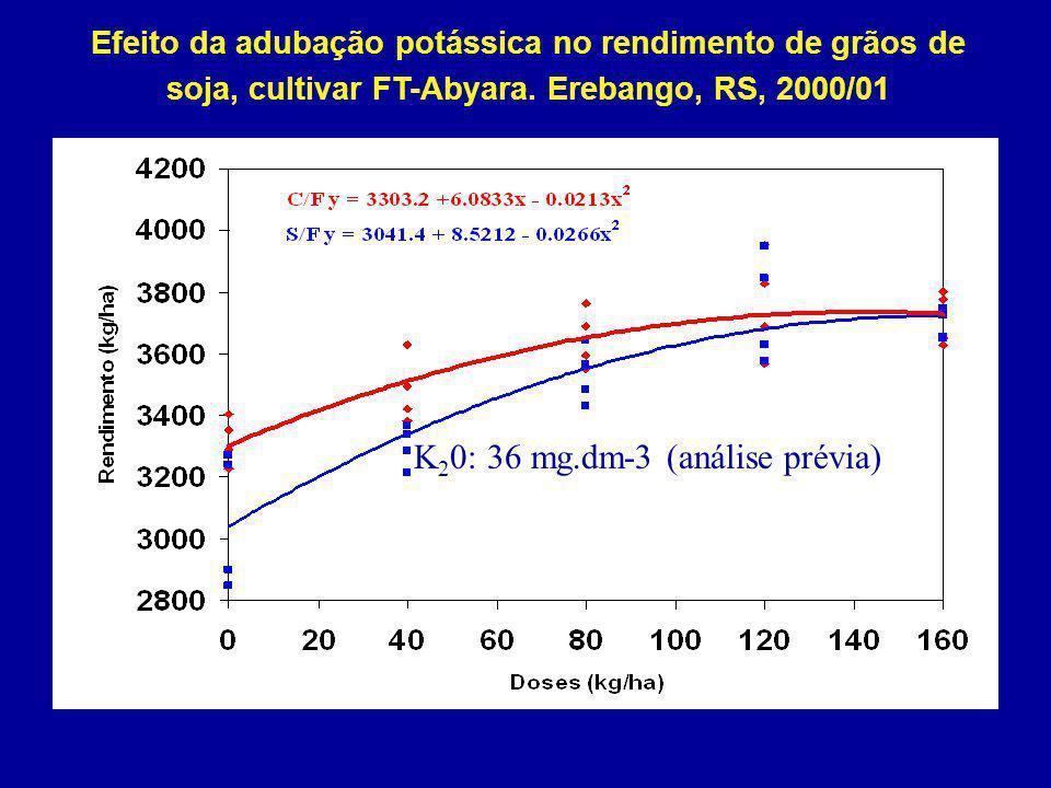 Efeito da adubação potássica no rendimento de grãos de soja, cultivar FT-Abyara. Erebango, RS, 2000/01 Fonte: Hoffmann, 2002 K 2 0: 36 mg.dm-3 (anális