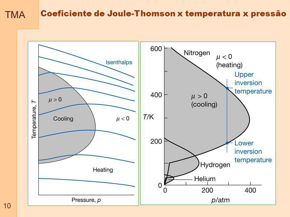 TMA 10 Coeficiente de Joule-Thomson x temperatura x pressão