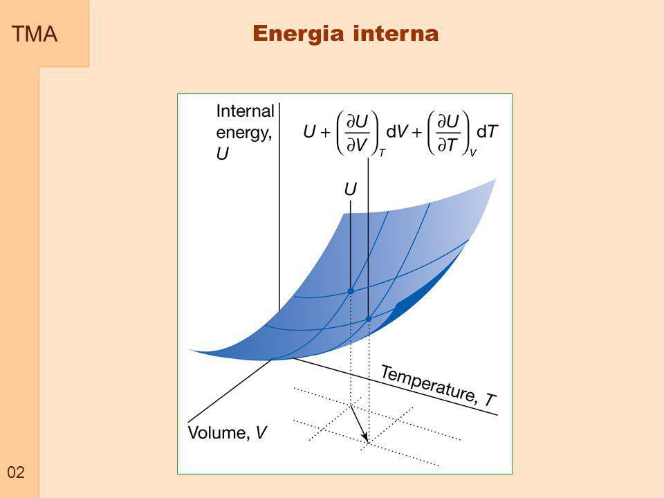 TMA 03 Energia interna – Capacidade calorífica