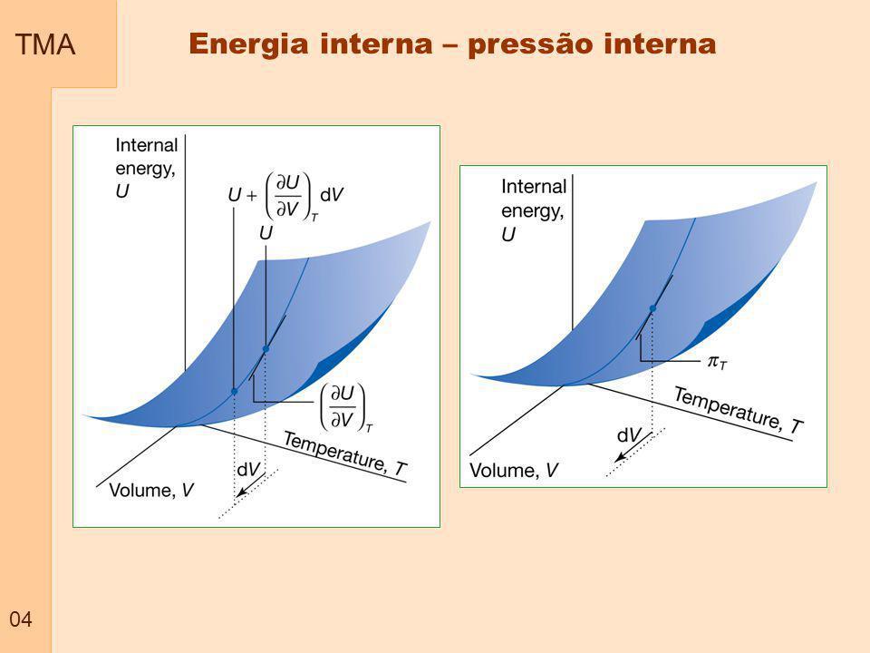TMA 05 Pressão interna