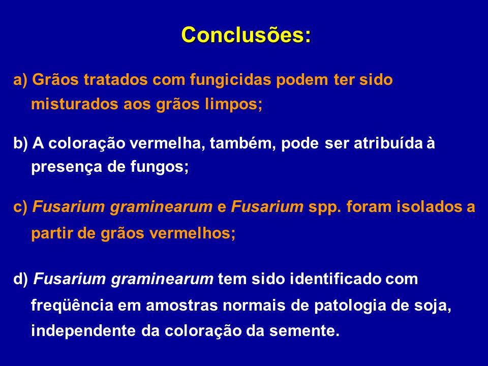 Conclusões: a) Grãos tratados com fungicidas podem ter sido misturados aos grãos limpos; b) A coloração vermelha, também, pode ser atribuída à presenç