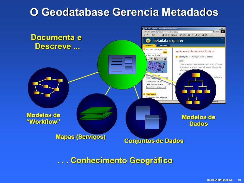 JD-UC2004Final-All10 O Geodatabase Gerencia Metadados Documenta e Descreve...... Conhecimento Geográfico Modelos de Dados Conjuntos de Dados Mapas (Se