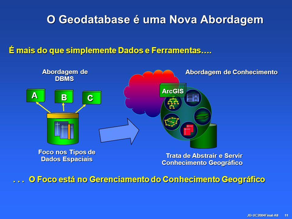 JD-UC2004Final-All11 O Geodatabase é uma Nova Abordagem Abordagem de DBMS Abordagem de DBMS... O Foco está no Gerenciamento do Conhecimento Geográfico
