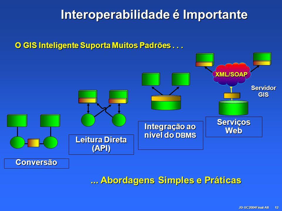 JD-UC2004Final-All12 Interoperabilidade é Importante Conversão Leitura Direta (API) Integração ao nível do DBMS... Abordagens Simples e Práticas Servi