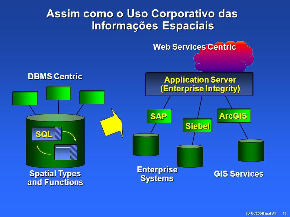 JD-UC2004Final-All13 Assim como o Uso Corporativo das Informações Espaciais DBMS Centric Spatial Types and Functions Web Services Centric EnterpriseSy