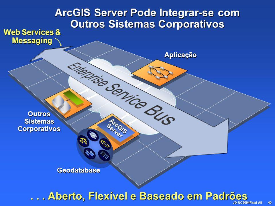 JD-UC2004Final-All40... Aberto, Flexível e Baseado em Padrões ArcGIS Server Pode Integrar-se com Outros Sistemas Corporativos Aplicação Web Services &