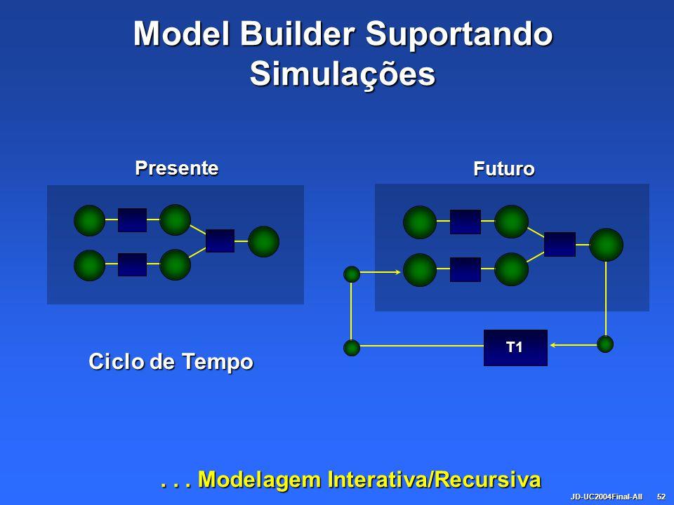 JD-UC2004Final-All52 Model Builder Suportando Simulações... Modelagem Interativa/Recursiva Presente Futuro T1 Ciclo de Tempo