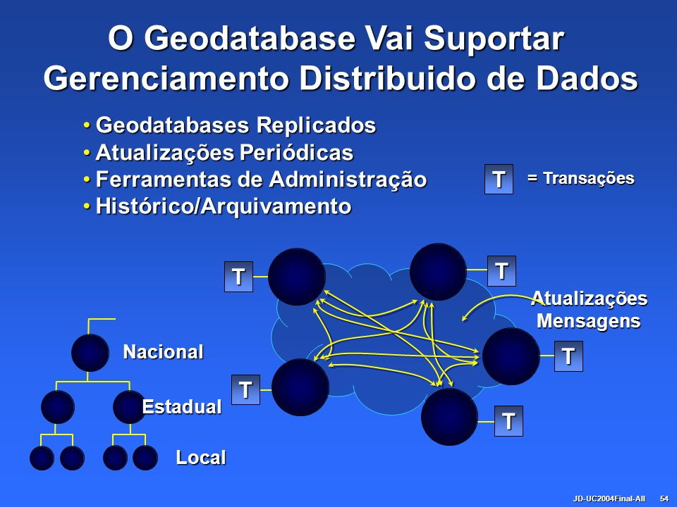 JD-UC2004Final-All54T T T T TAtualizaçõesMensagens Nacional Estadual Local Geodatabases ReplicadosGeodatabases Replicados Atualizações PeriódicasAtual