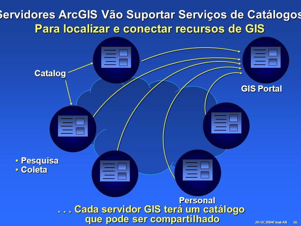 JD-UC2004Final-All55... Cada servidor GIS terá um catálogo que pode ser compartilhado PesquisaPesquisa ColetaColeta Personal GIS Portal Servidores Arc