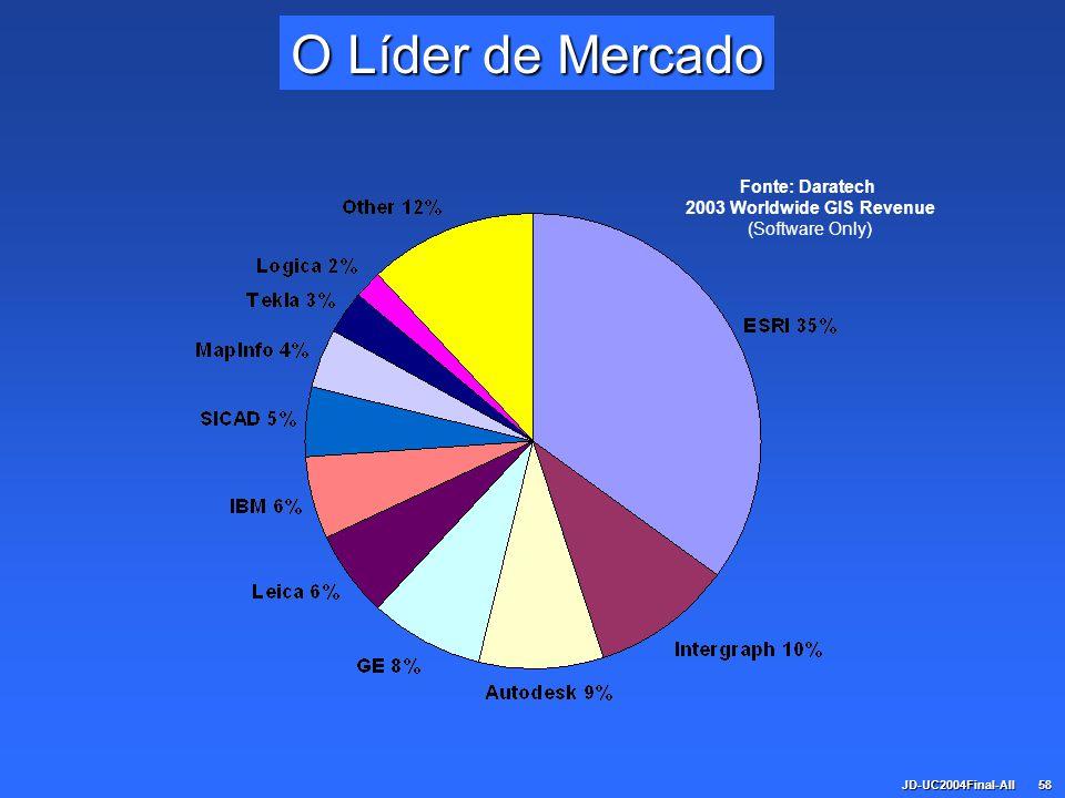 JD-UC2004Final-All58 O Líder de Mercado Fonte: Daratech 2003 Worldwide GIS Revenue (Software Only)