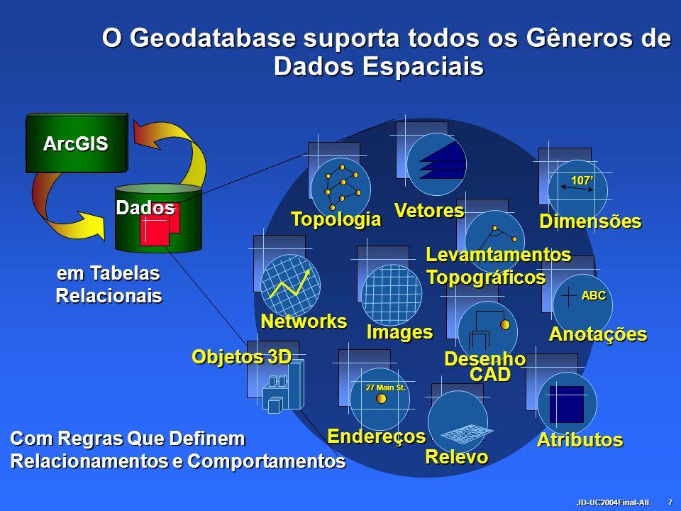 JD-UC2004Final-All7 Dados ArcGIS O Geodatabase suporta todos os Gêneros de Dados Espaciais O Geodatabase suporta todos os Gêneros de Dados Espaciais e