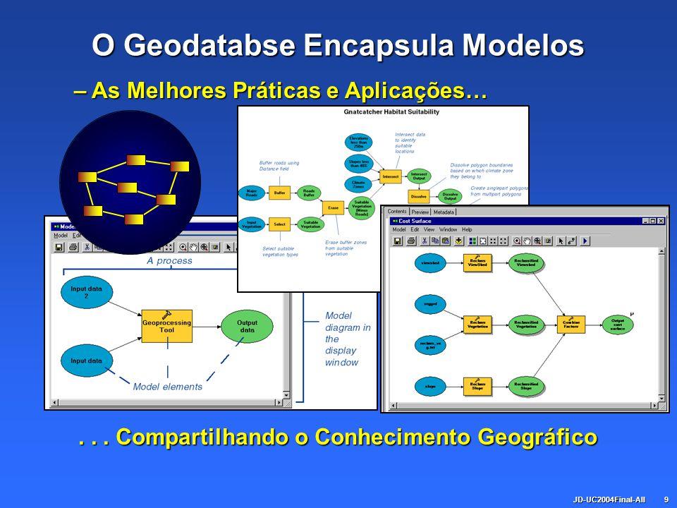 JD-UC2004Final-All9 O Geodatabse Encapsula Modelos... Compartilhando o Conhecimento Geográfico – As Melhores Práticas e Aplicações…