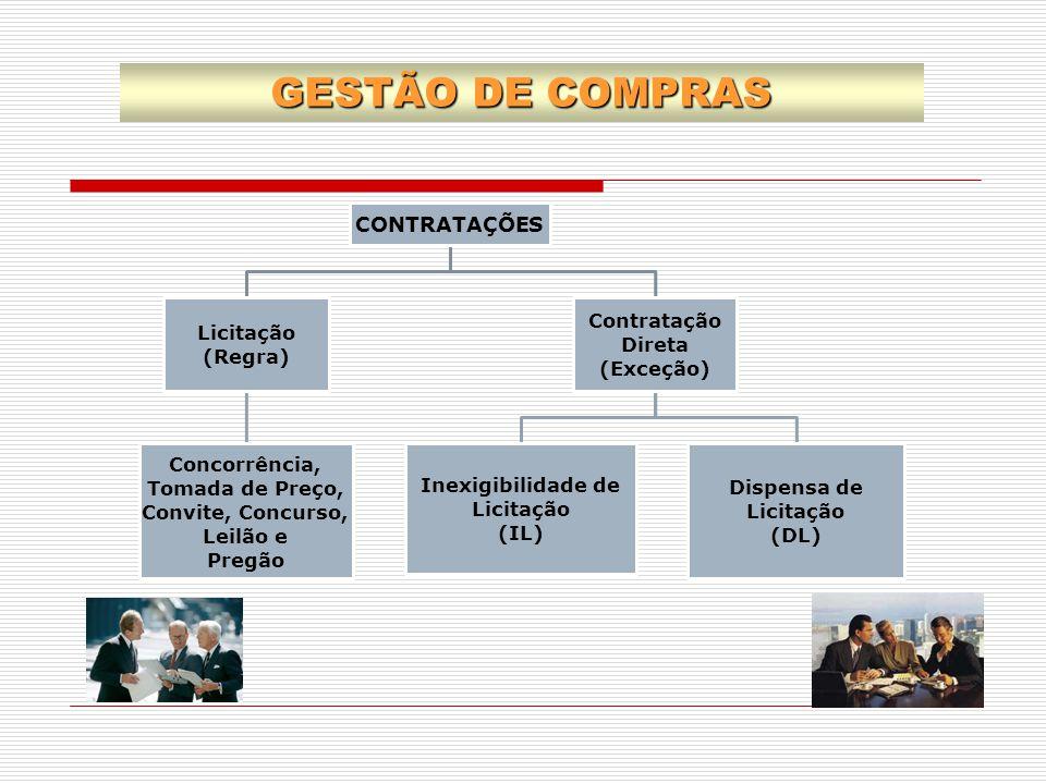 GESTÃO DE COMPRAS CONTRATAÇÕES Licitação (Regra) Concorrência, Tomada de Preço, Convite, Concurso, Leilão e Pregão Contratação Direta (Exceção) Inexig