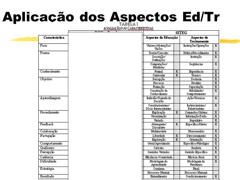 Aplicação dos Aspectos Ed/Tr